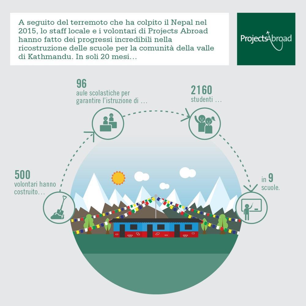 Un infographic per spiegare i risultati raggiunti grazie ai volontari di Projects Abroad nel progetto di Disaster Relief in Nepal, Asia