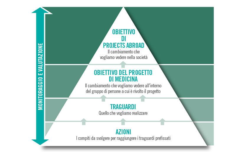 Missione e obiettivi di Projects Abroad